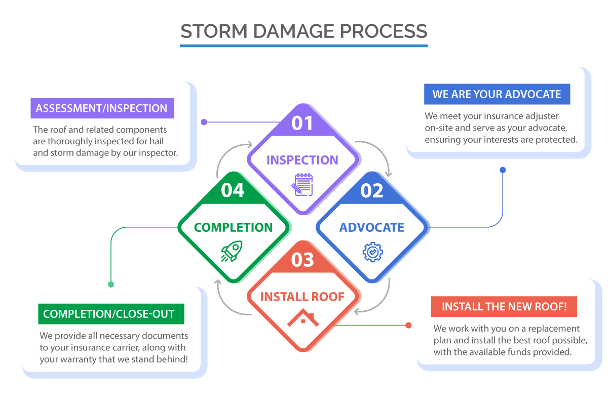 Graphic for the storm damage process in stages
